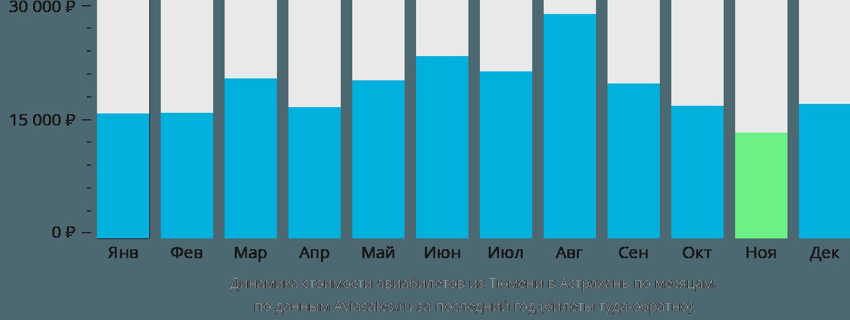 Динамика стоимости авиабилетов из Тюмени в Астрахань по месяцам