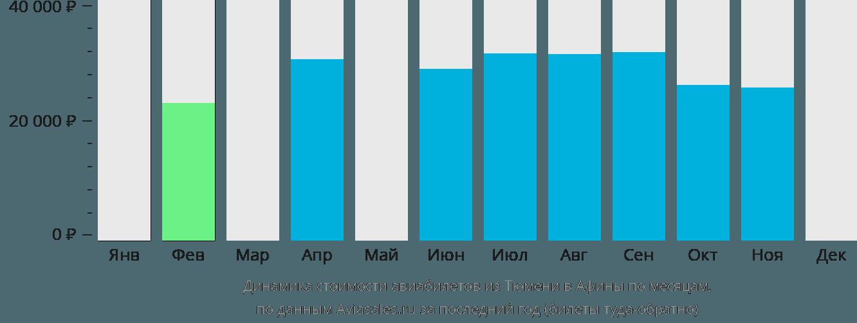 Динамика стоимости авиабилетов из Тюмени в Афины по месяцам
