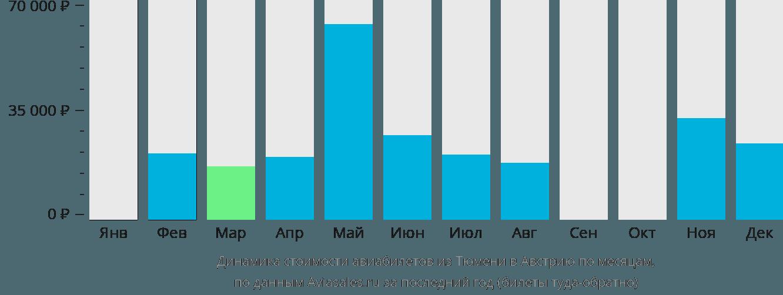 Динамика стоимости авиабилетов из Тюмени в Австрию по месяцам