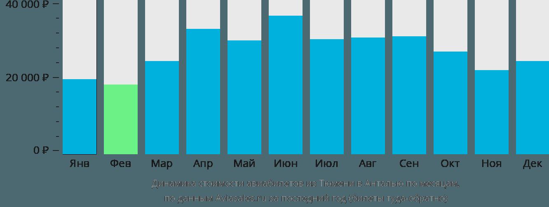 Динамика стоимости авиабилетов из Тюмени в Анталью по месяцам