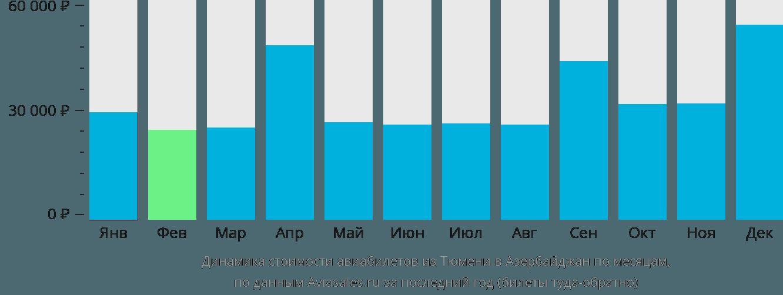 Динамика стоимости авиабилетов из Тюмени в Азербайджан по месяцам