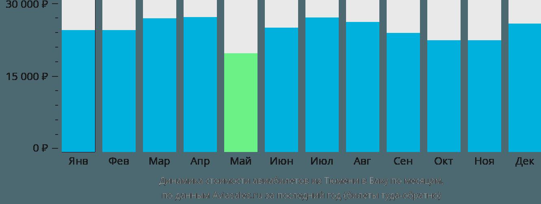 Динамика стоимости авиабилетов из Тюмени в Баку по месяцам