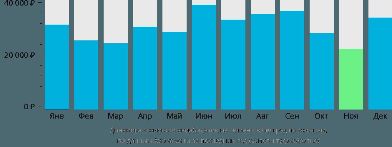 Динамика стоимости авиабилетов из Тюмени в Белград по месяцам