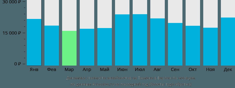 Динамика стоимости авиабилетов из Тюмени в Берлин по месяцам