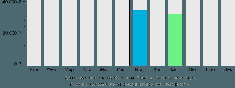 Динамика стоимости авиабилетов из Тюмени в Бельгию по месяцам