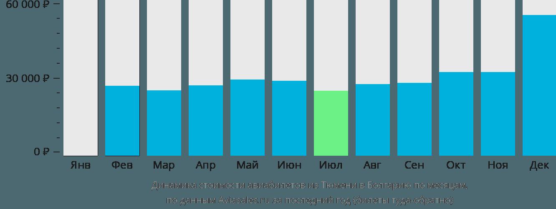 Динамика стоимости авиабилетов из Тюмени в Болгарию по месяцам