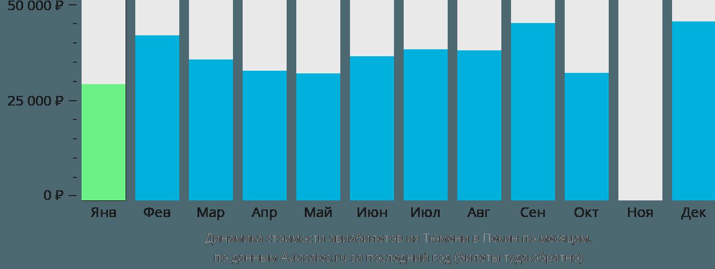 Динамика стоимости авиабилетов из Тюмени в Пекин по месяцам