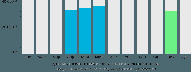 Динамика стоимости авиабилетов из Тюмени в Болонью по месяцам