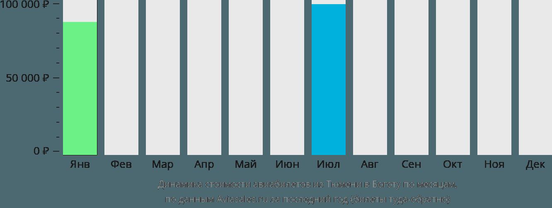 Динамика стоимости авиабилетов из Тюмени в Боготу по месяцам