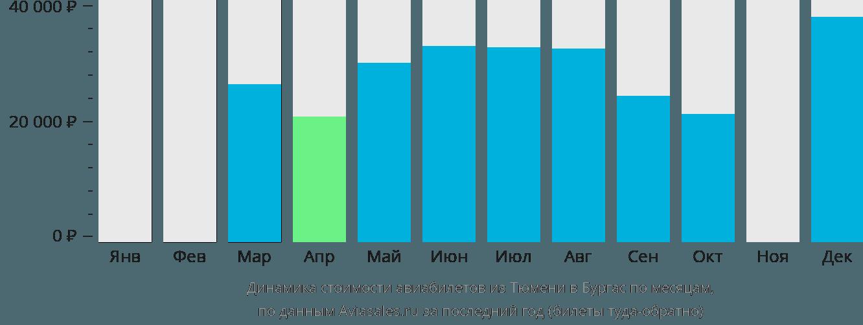 Динамика стоимости авиабилетов из Тюмени в Бургас по месяцам
