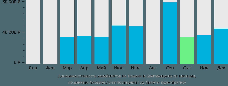 Динамика стоимости авиабилетов из Тюмени в Благовещенск по месяцам