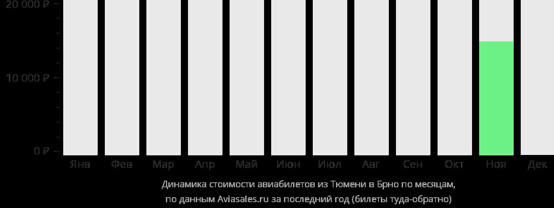 Динамика стоимости авиабилетов из Тюмени в Брно по месяцам