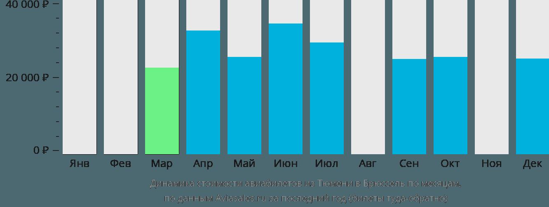 Динамика стоимости авиабилетов из Тюмени в Брюссель по месяцам