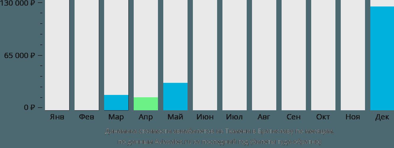 Динамика стоимости авиабилетов из Тюмени в Братиславу по месяцам