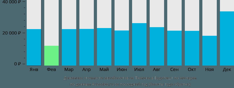 Динамика стоимости авиабилетов из Тюмени в Будапешт по месяцам
