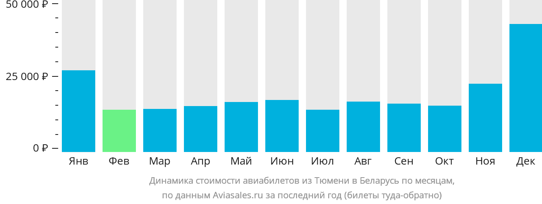 Динамика стоимости авиабилетов из Тюмени в Беларусь по месяцам
