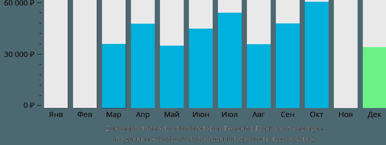 Динамика стоимости авиабилетов из Тюмени в Гуанчжоу по месяцам