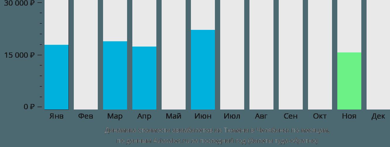 Динамика стоимости авиабилетов из Тюмени в Челябинск по месяцам