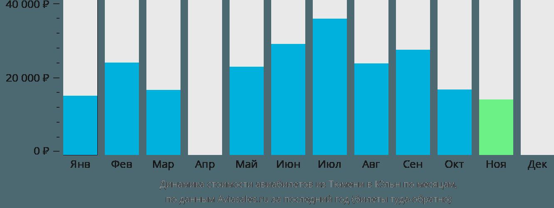 Динамика стоимости авиабилетов из Тюмени в Кёльн по месяцам