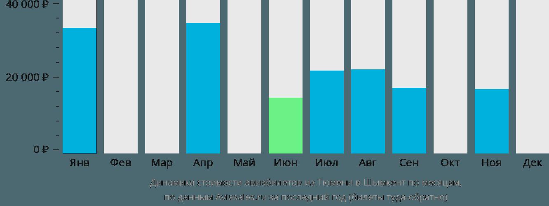 Динамика стоимости авиабилетов из Тюмени в Шымкент по месяцам