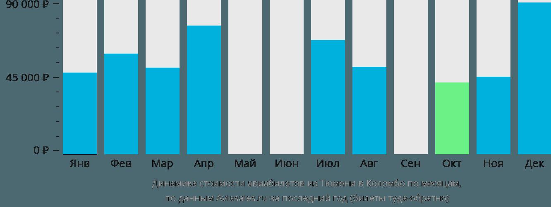Динамика стоимости авиабилетов из Тюмени в Коломбо по месяцам