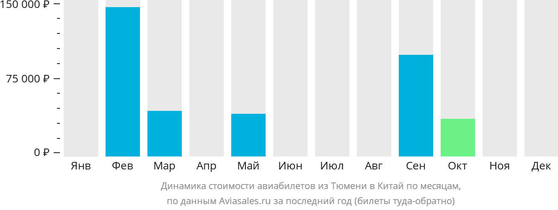 Динамика стоимости авиабилетов из Тюмени в Китай по месяцам