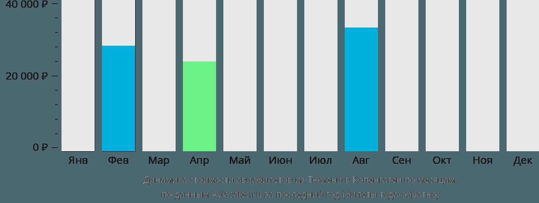 Динамика стоимости авиабилетов из Тюмени в Копенгаген по месяцам