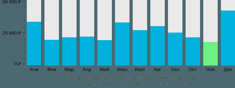 Динамика стоимости авиабилетов из Тюмени в Чехию по месяцам