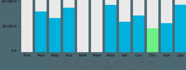 Динамика стоимости авиабилетов из Тюмени в Дели по месяцам