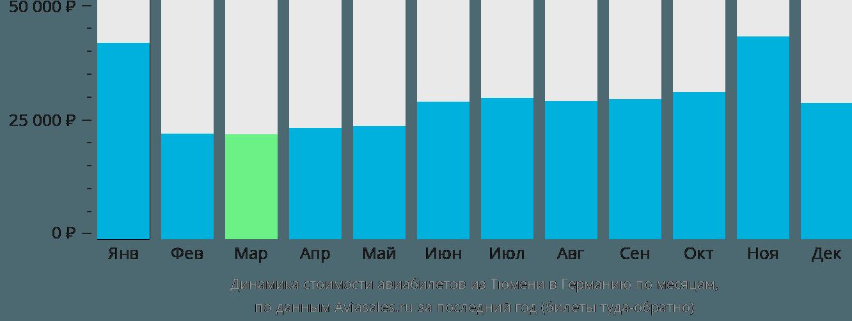 Динамика стоимости авиабилетов из Тюмени в Германию по месяцам
