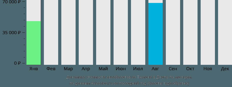 Динамика стоимости авиабилетов из Тюмени в Днепр по месяцам
