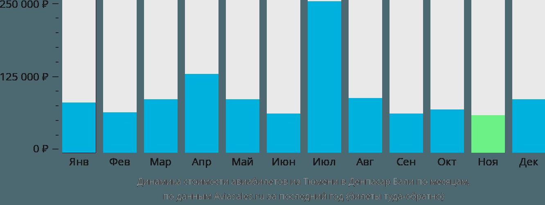 Динамика стоимости авиабилетов из Тюмени в Денпасар Бали по месяцам