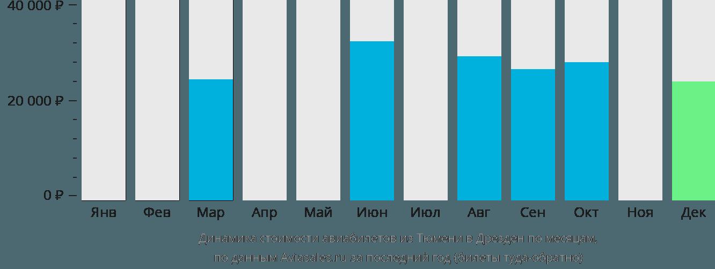 Динамика стоимости авиабилетов из Тюмени в Дрезден по месяцам
