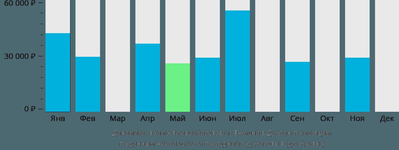 Динамика стоимости авиабилетов из Тюмени в Дублин по месяцам