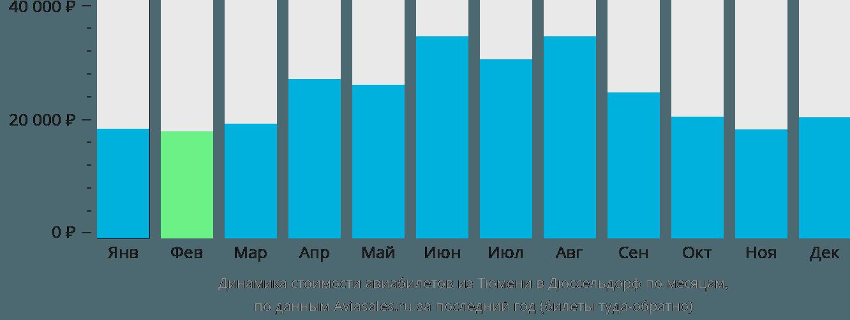 Динамика стоимости авиабилетов из Тюмени в Дюссельдорф по месяцам