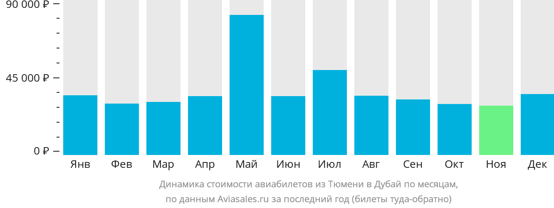 Динамика стоимости авиабилетов из Тюмени в Дубай по месяцам