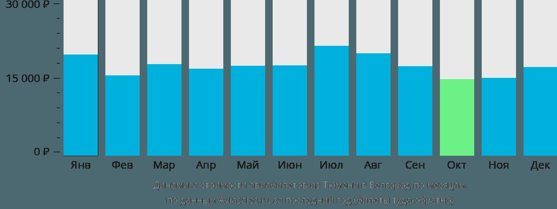 Динамика стоимости авиабилетов из Тюмени в Белгород по месяцам