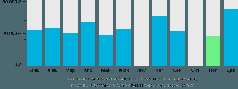 Динамика стоимости авиабилетов из Тюмени в Египет по месяцам