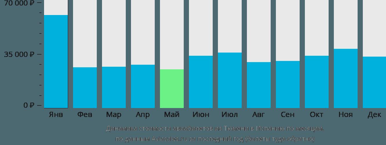 Динамика стоимости авиабилетов из Тюмени в Испанию по месяцам