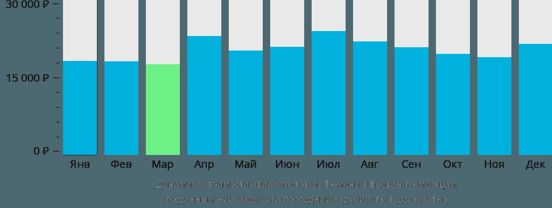 Динамика стоимости авиабилетов из Тюмени в Ереван по месяцам
