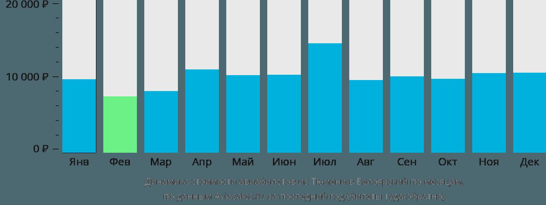 Динамика стоимости авиабилетов из Тюмени в Белоярский по месяцам