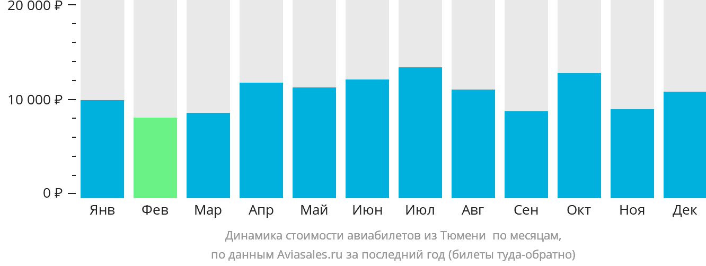 Динамика стоимости авиабилетов из Тюмени Березово по месяцам