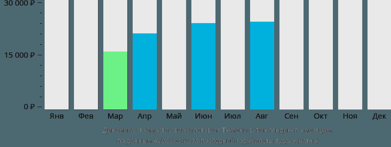 Динамика стоимости авиабилетов из Тюмени в Финляндию по месяцам