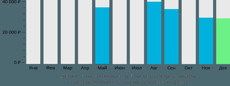 Динамика стоимости авиабилетов из Тюмени в Флоренцию по месяцам