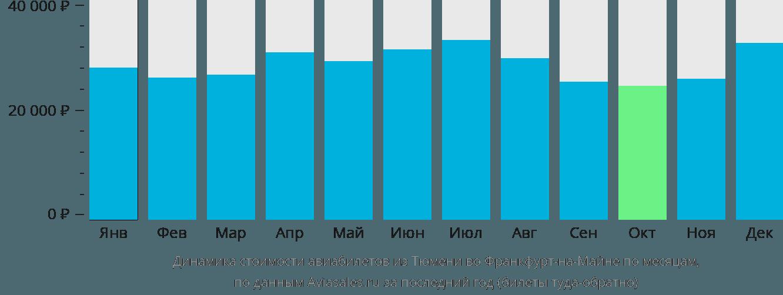 Динамика стоимости авиабилетов из Тюмени во Франкфурт-на-Майне по месяцам