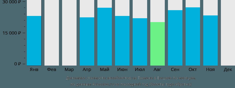 Динамика стоимости авиабилетов из Тюмени в Бишкек по месяцам