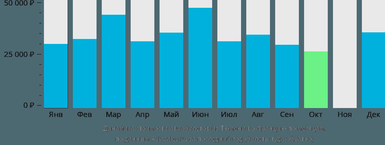 Динамика стоимости авиабилетов из Тюмени во Францию по месяцам