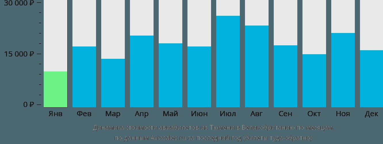Динамика стоимости авиабилетов из Тюмени в Великобританию по месяцам