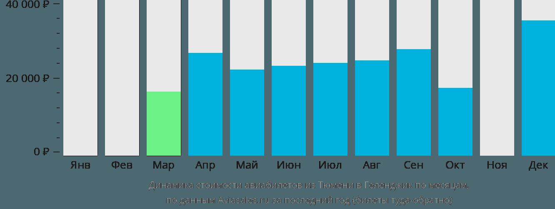 Динамика стоимости авиабилетов из Тюмени в Геленджик по месяцам