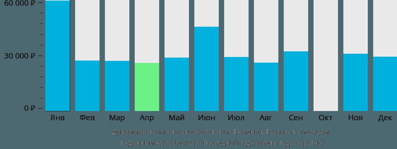 Динамика стоимости авиабилетов из Тюмени в Грузию по месяцам
